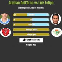 Cristian Dell'Orco vs Luiz Felipe h2h player stats