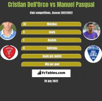 Cristian Dell'Orco vs Manuel Pasqual h2h player stats