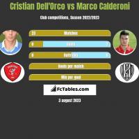 Cristian Dell'Orco vs Marco Calderoni h2h player stats