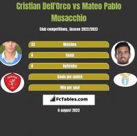 Cristian Dell'Orco vs Mateo Pablo Musacchio h2h player stats