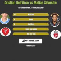 Cristian Dell'Orco vs Matias Silvestre h2h player stats