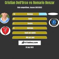 Cristian Dell'Orco vs Romario Benzar h2h player stats