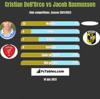 Cristian Dell'Orco vs Jacob Rasmussen h2h player stats