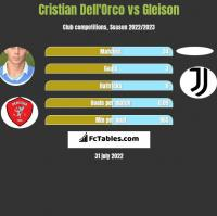 Cristian Dell'Orco vs Gleison h2h player stats