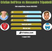 Cristian Dell'Orco vs Alessandro Tripaldelli h2h player stats