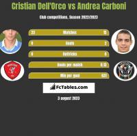 Cristian Dell'Orco vs Andrea Carboni h2h player stats