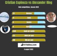 Cristian Espinoza vs Alexander Ring h2h player stats