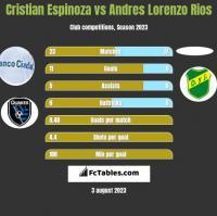 Cristian Espinoza vs Andres Lorenzo Rios h2h player stats