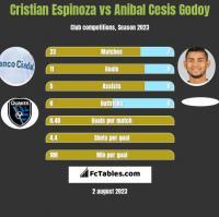 Cristian Espinoza vs Anibal Cesis Godoy h2h player stats