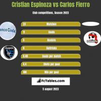 Cristian Espinoza vs Carlos Fierro h2h player stats