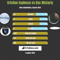 Cristian Espinoza vs Dax McCarty h2h player stats