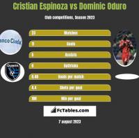 Cristian Espinoza vs Dominic Oduro h2h player stats