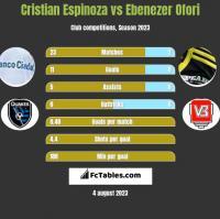 Cristian Espinoza vs Ebenezer Ofori h2h player stats