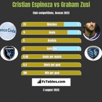 Cristian Espinoza vs Graham Zusi h2h player stats