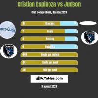 Cristian Espinoza vs Judson h2h player stats