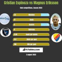 Cristian Espinoza vs Magnus Eriksson h2h player stats
