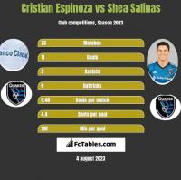 Cristian Espinoza vs Shea Salinas h2h player stats