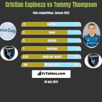 Cristian Espinoza vs Tommy Thompson h2h player stats