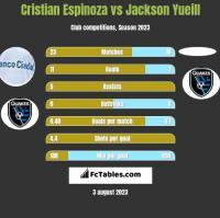 Cristian Espinoza vs Jackson Yueill h2h player stats