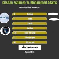 Cristian Espinoza vs Mohammed Adams h2h player stats