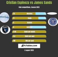 Cristian Espinoza vs James Sands h2h player stats