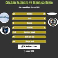 Cristian Espinoza vs Gianluca Busio h2h player stats