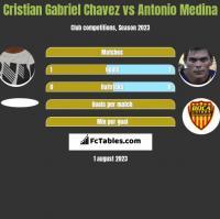 Cristian Gabriel Chavez vs Antonio Medina h2h player stats
