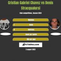 Cristian Gabriel Chavez vs Denis Stracqualursi h2h player stats