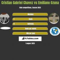 Cristian Gabriel Chavez vs Emiliano Ozuna h2h player stats