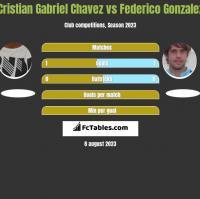 Cristian Gabriel Chavez vs Federico Gonzalez h2h player stats