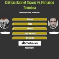 Cristian Gabriel Chavez vs Fernando Telechea h2h player stats
