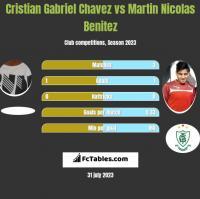 Cristian Gabriel Chavez vs Martin Nicolas Benitez h2h player stats