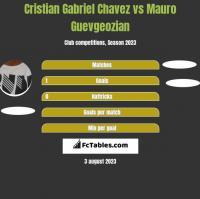 Cristian Gabriel Chavez vs Mauro Guevgeozian h2h player stats