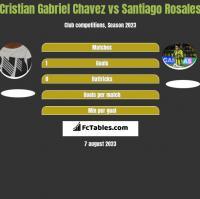 Cristian Gabriel Chavez vs Santiago Rosales h2h player stats