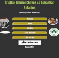 Cristian Gabriel Chavez vs Sebastian Palacios h2h player stats