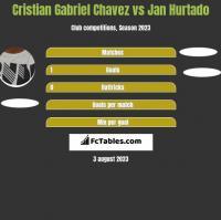 Cristian Gabriel Chavez vs Jan Hurtado h2h player stats