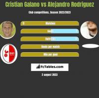 Cristian Galano vs Alejandro Rodriguez h2h player stats