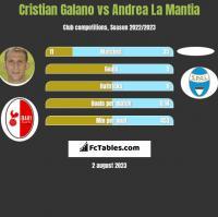 Cristian Galano vs Andrea La Mantia h2h player stats