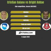 Cristian Galano vs Bright Addae h2h player stats
