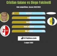 Cristian Galano vs Diego Falcinelli h2h player stats