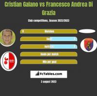 Cristian Galano vs Francesco Andrea Di Grazia h2h player stats