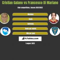 Cristian Galano vs Francesco Di Mariano h2h player stats