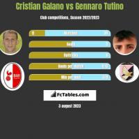 Cristian Galano vs Gennaro Tutino h2h player stats