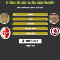 Cristian Galano vs Giacomo Beretta h2h player stats