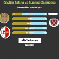 Cristian Galano vs Gianluca Scamacca h2h player stats