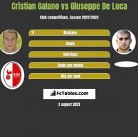 Cristian Galano vs Giuseppe De Luca h2h player stats