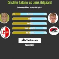Cristian Galano vs Jens Odgaard h2h player stats