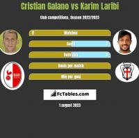 Cristian Galano vs Karim Laribi h2h player stats