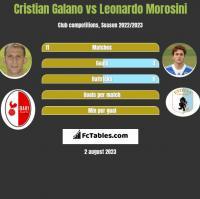 Cristian Galano vs Leonardo Morosini h2h player stats