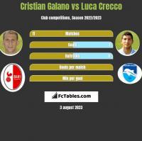Cristian Galano vs Luca Crecco h2h player stats